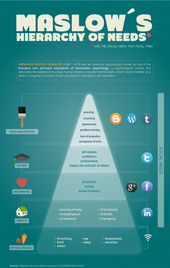 Connect2 Social media volgens Maslow