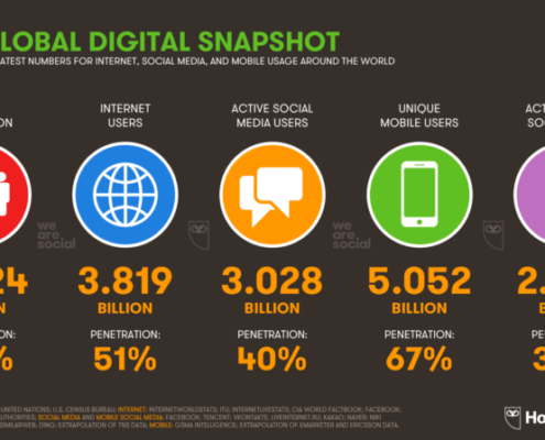 Global Digital Snapshot